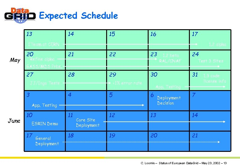 Expected Schedule 13 14 15 16 17 ITeam at CERN May 20 1. 2