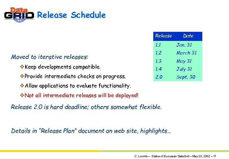 Release Schedule Release Date 1. 1 1. 2 July 31 2. 0 v. Provide