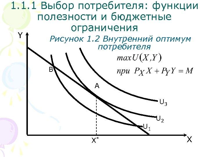 1. 1. 1 Выбор потребителя: функции полезности и бюджетные ограничения Y Рисунок 1. 2