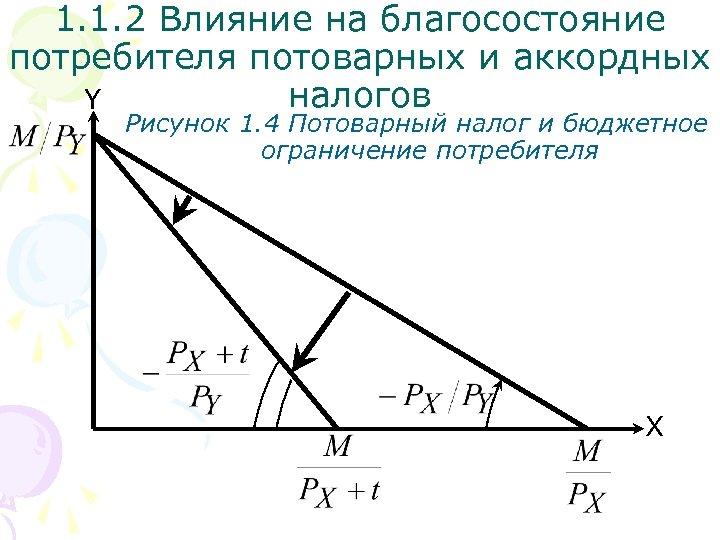 1. 1. 2 Влияние на благосостояние потребителя потоварных и аккордных налогов Y Рисунок 1.