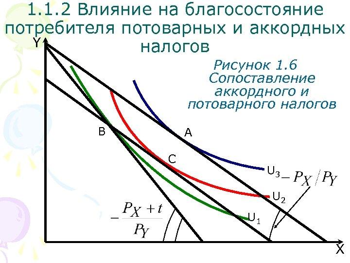 1. 1. 2 Влияние на благосостояние потребителя потоварных и аккордных Y налогов Рисунок 1.