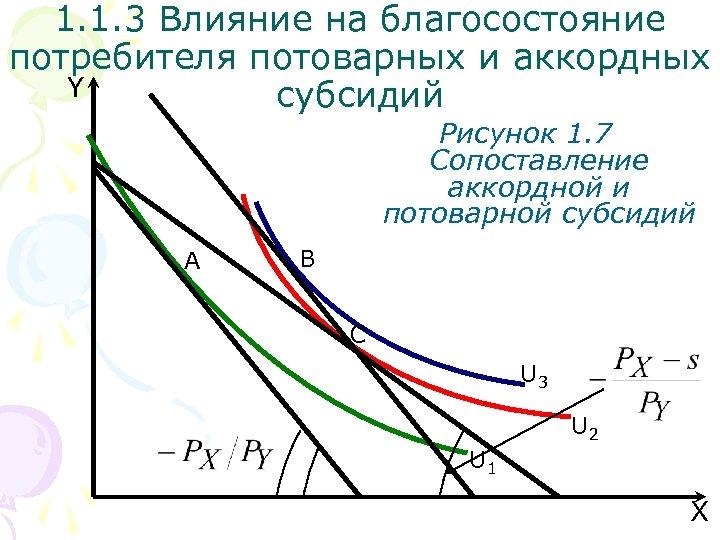 1. 1. 3 Влияние на благосостояние потребителя потоварных и аккордных Y субсидий Рисунок 1.