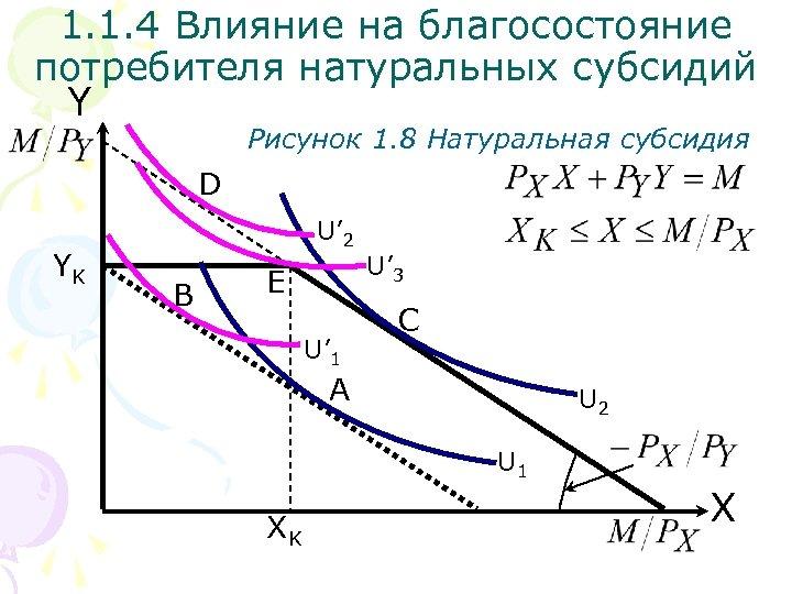 1. 1. 4 Влияние на благосостояние потребителя натуральных субсидий Y Рисунок 1. 8 Натуральная