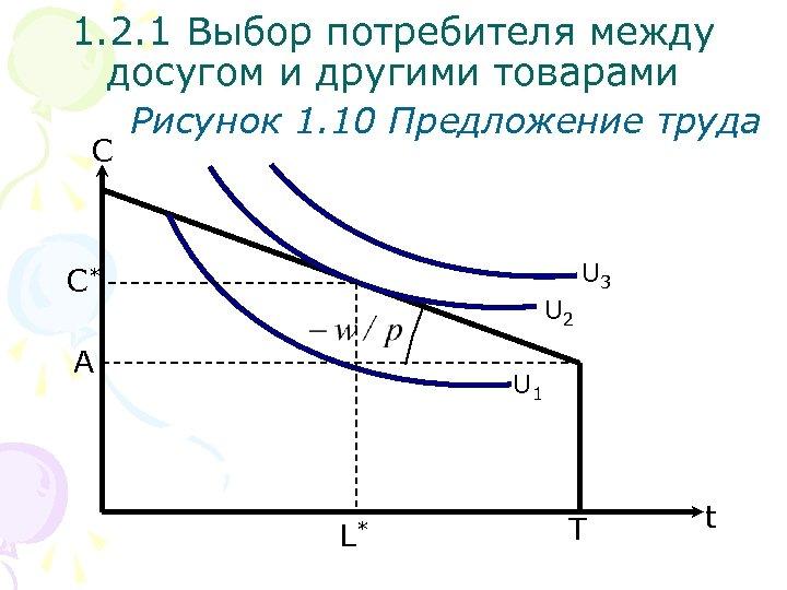 1. 2. 1 Выбор потребителя между досугом и другими товарами С Рисунок 1. 10