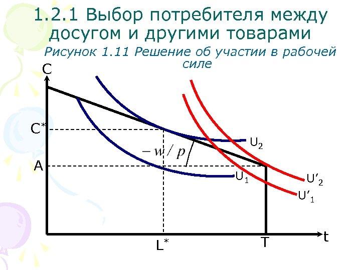 1. 2. 1 Выбор потребителя между досугом и другими товарами Рисунок 1. 11 Решение