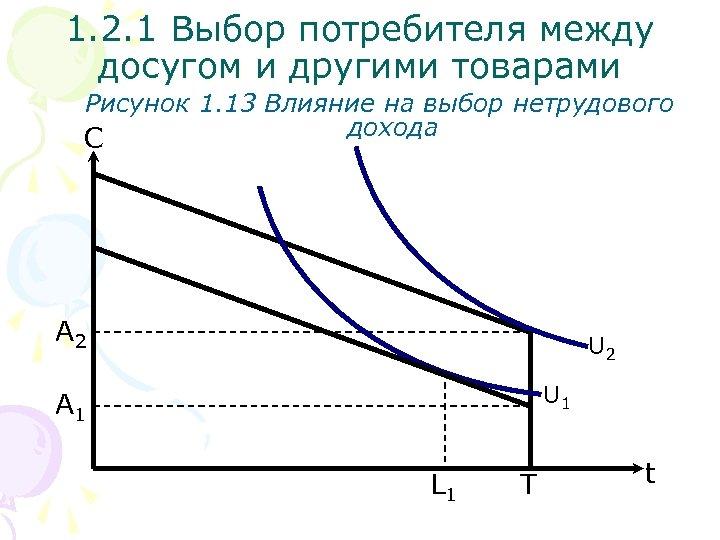 1. 2. 1 Выбор потребителя между досугом и другими товарами Рисунок 1. 13 Влияние