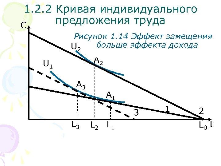 1. 2. 2 Кривая индивидуального предложения труда С Рисунок 1. 14 Эффект замещения больше