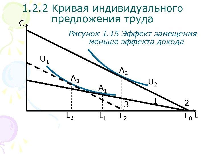 1. 2. 2 Кривая индивидуального предложения труда С Рисунок 1. 15 Эффект замещения меньше