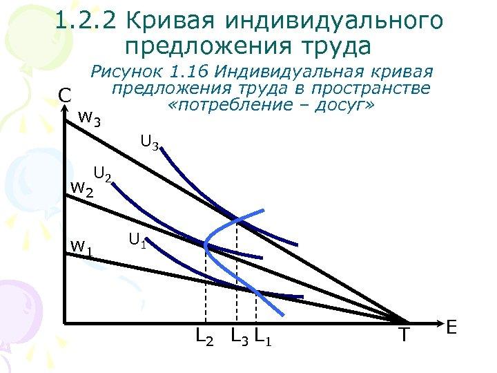 1. 2. 2 Кривая индивидуального предложения труда С Рисунок 1. 16 Индивидуальная кривая предложения