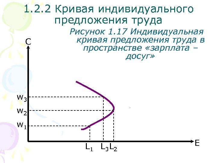 1. 2. 2 Кривая индивидуального предложения труда С Рисунок 1. 17 Индивидуальная кривая предложения
