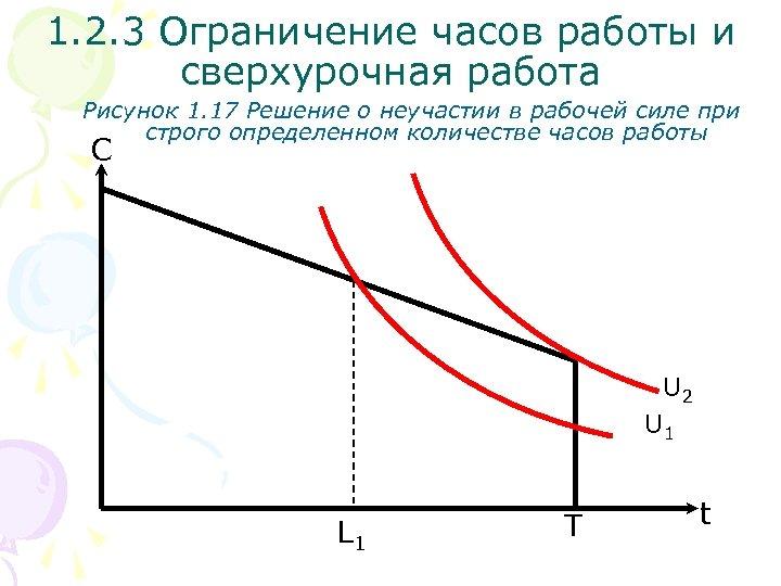 1. 2. 3 Ограничение часов работы и сверхурочная работа Рисунок 1. 17 Решение о