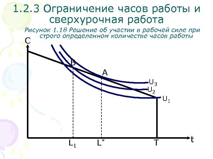 1. 2. 3 Ограничение часов работы и сверхурочная работа Рисунок 1. 18 Решение об