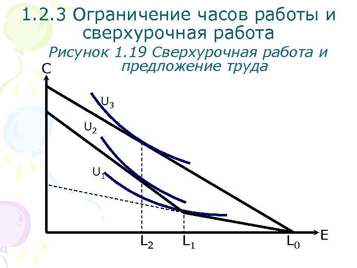 1. 2. 3 Ограничение часов работы и сверхурочная работа Рисунок 1. 19 Сверхурочная работа