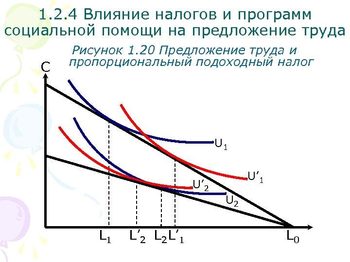 1. 2. 4 Влияние налогов и программ социальной помощи на предложение труда С Рисунок