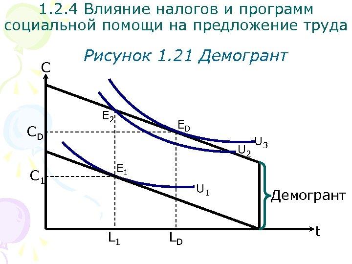 1. 2. 4 Влияние налогов и программ социальной помощи на предложение труда С СD