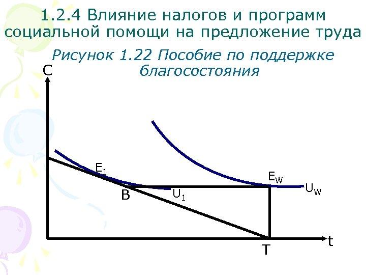 1. 2. 4 Влияние налогов и программ социальной помощи на предложение труда Рисунок 1.