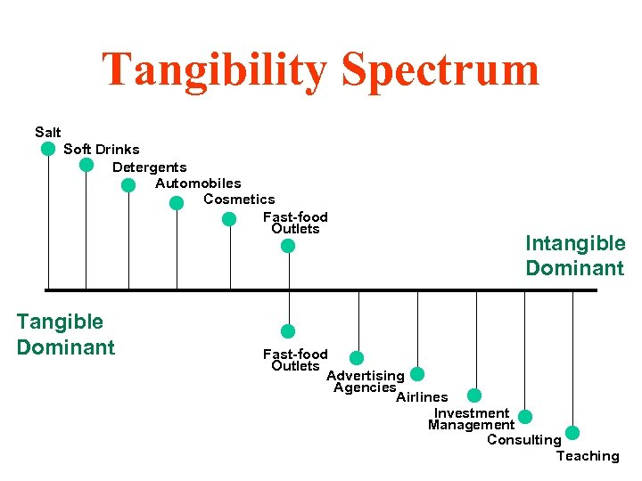 Tangibility Spectrum Salt Soft Drinks Detergents Automobiles Cosmetics Fast-food Outlets Tangible Dominant Intangible Dominant