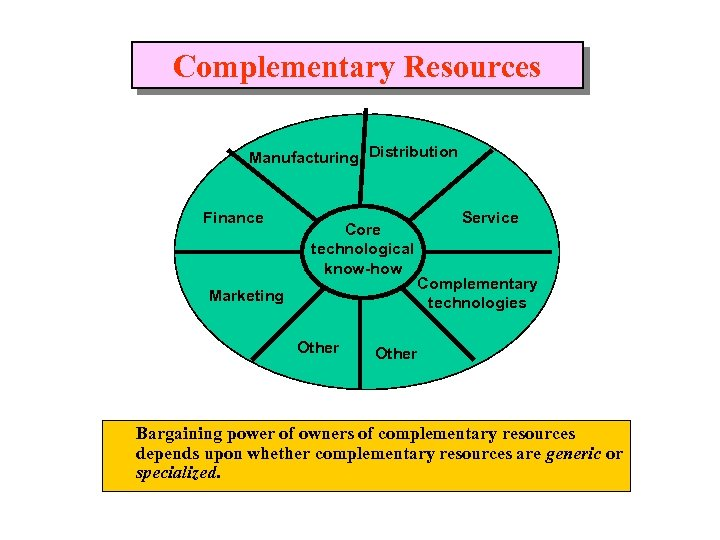 Complementary Resources Manufacturing Distribution Finance Core technological know-how Marketing Other Service Complementary technologies Other