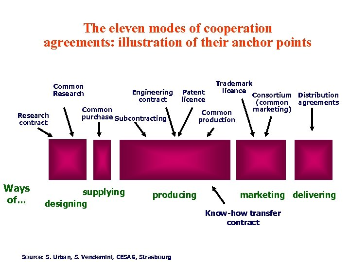The eleven modes of cooperation agreements: illustration of their anchor points Common Research contract