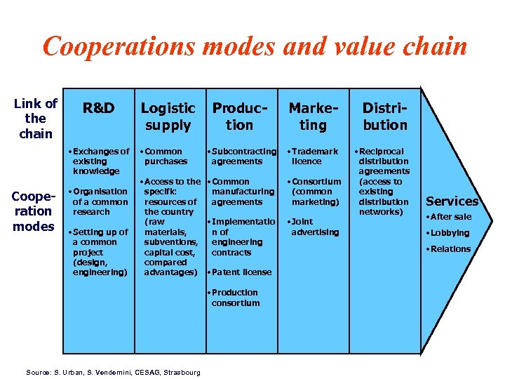 Cooperations modes and value chain Link of the chain R&D • Exchanges of existing