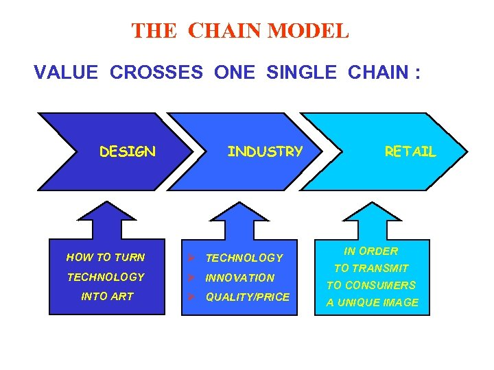 THE CHAIN MODEL VALUE CROSSES ONE SINGLE CHAIN : DESIGN INDUSTRY HOW TO TURN