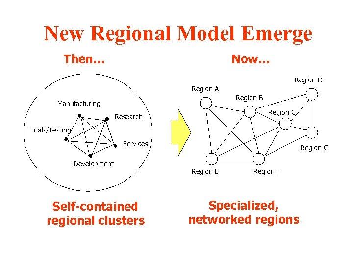 New Regional Model Emerge Then… Now… Region D Region A Region B Manufacturing Region