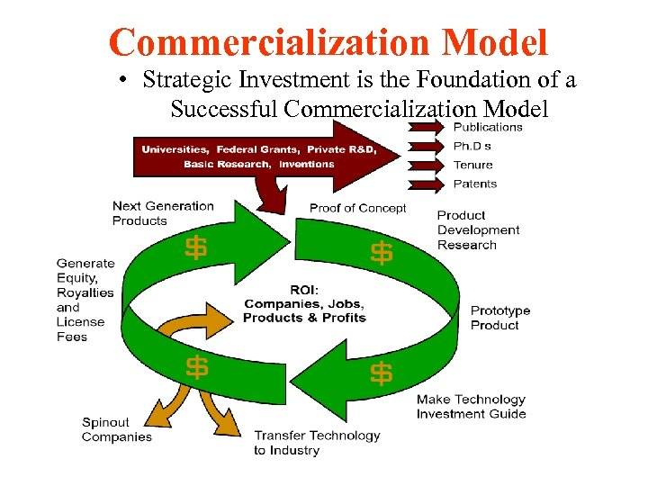 Commercialization Model • Strategic Investment is the Foundation of a Successful Commercialization Model