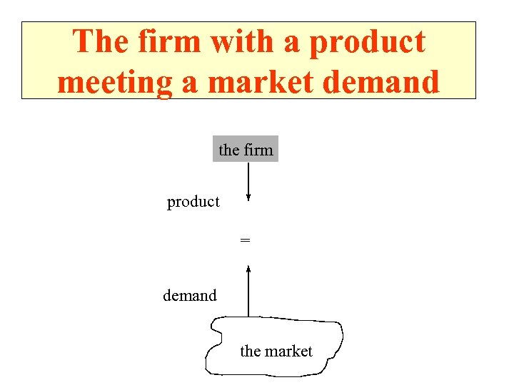 The firm with a product meeting a market demand the firm product = demand