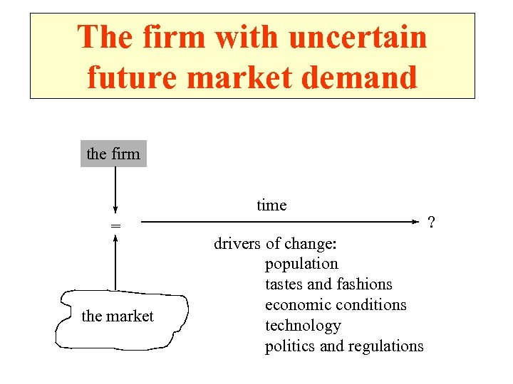 The firm with uncertain future market demand the firm time = the market drivers