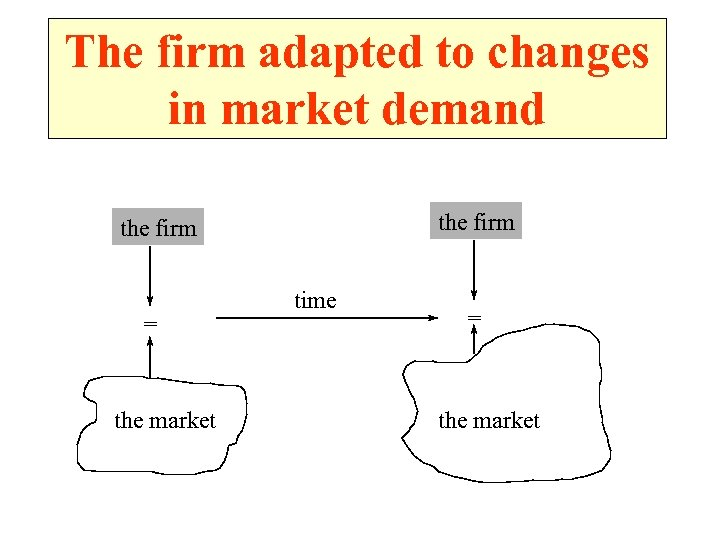 The firm adapted to changes in market demand the firm = the market time