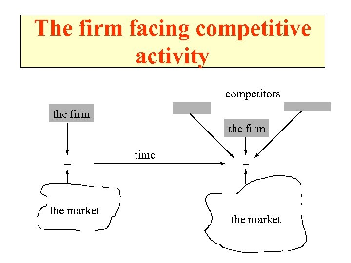 The firm facing competitive activity competitors the firm = the market time = the