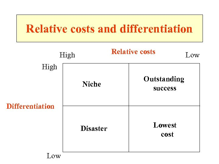 Relative costs and differentiation Relative costs High Niche Outstanding success Differentiation Disaster Lowest cost