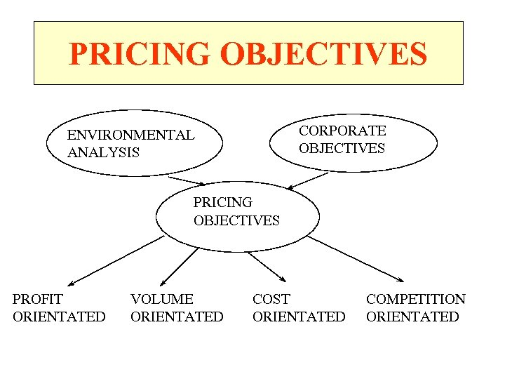 PRICING OBJECTIVES CORPORATE OBJECTIVES ENVIRONMENTAL ANALYSIS PRICING OBJECTIVES PROFIT ORIENTATED VOLUME ORIENTATED COST ORIENTATED