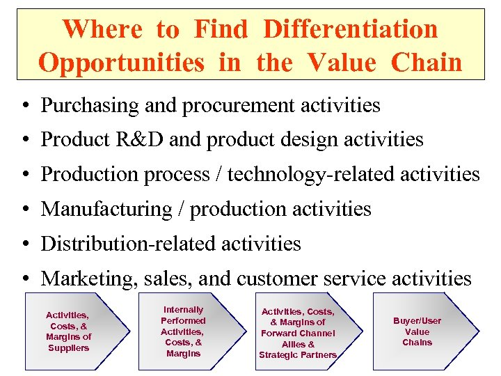 Where to Find Differentiation Opportunities in the Value Chain • Purchasing and procurement activities