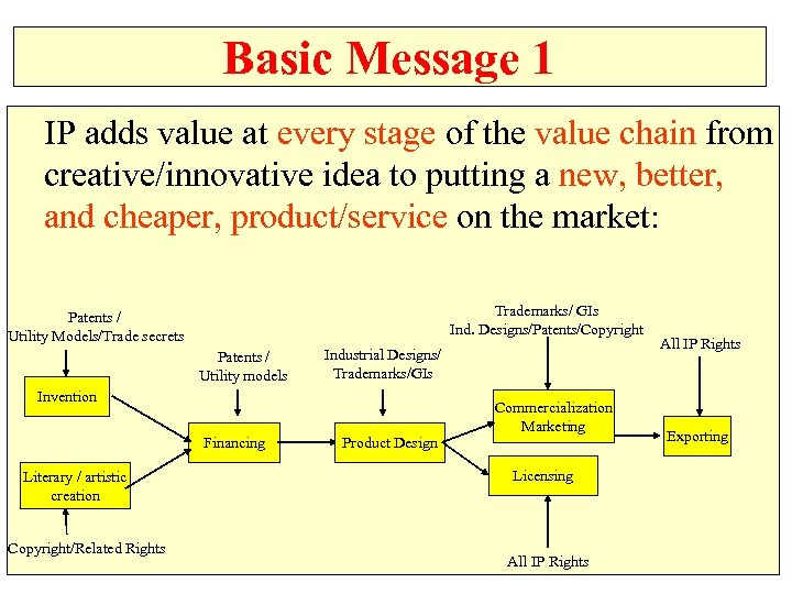Basic Message 1 IP adds value at every stage of the value chain from