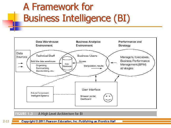 A Framework for Business Intelligence (BI) 2 -13 Copyright © 2011 Pearson Education, Inc.