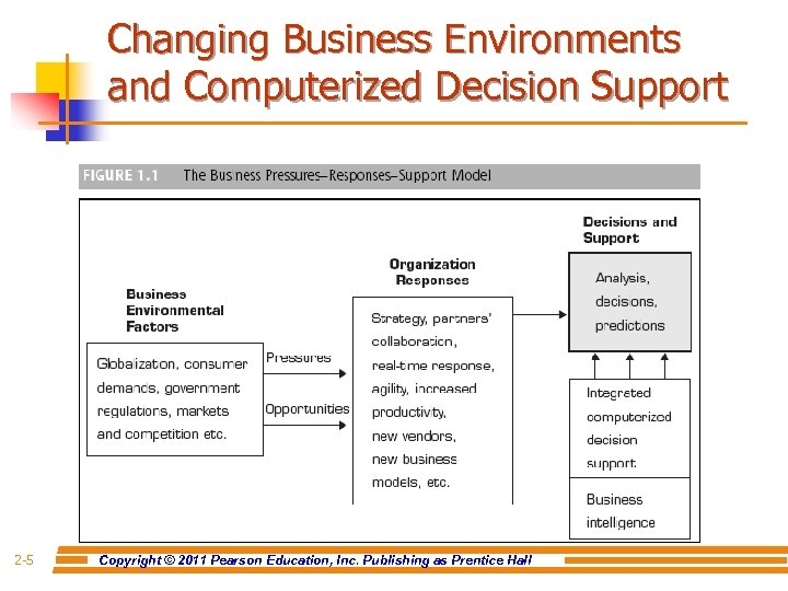 Changing Business Environments and Computerized Decision Support 2 -5 Copyright © 2011 Pearson Education,