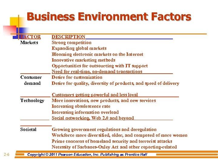 Business Environment Factors FACTOR Markets Consumer demand Technology Societal 2 -6 DESCRIPTION Strong competition