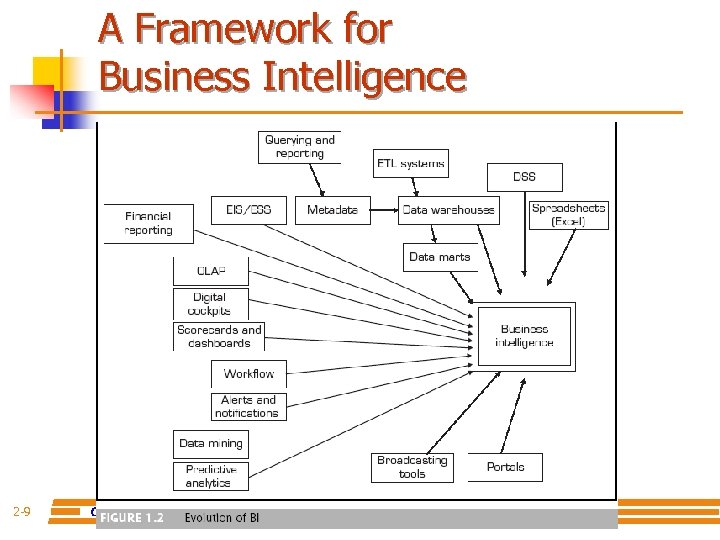 A Framework for Business Intelligence 2 -9 Copyright © 2011 Pearson Education, Inc. Publishing