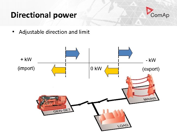 Directional power • Adjustable direction and limit + k. W (import) - k. W