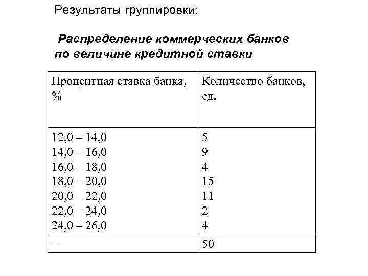 Результаты группировки: Распределение коммерческих банков по величине кредитной ставки Процентная ставка банка, % Количество