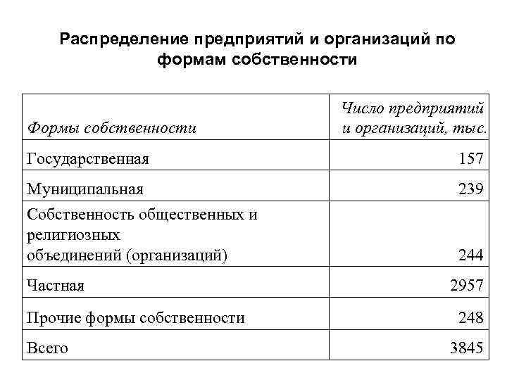Распределение предприятий и организаций по формам собственности Формы собственности Число предприятий и организаций, тыс.