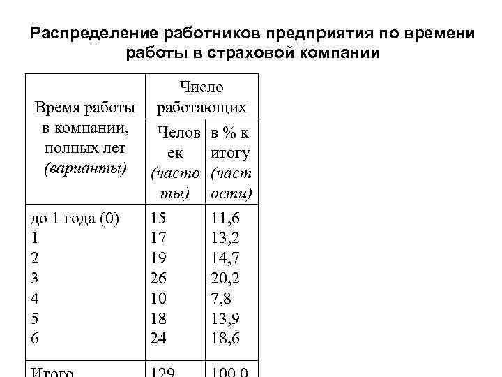 Распределение работников предприятия по времени работы в страховой компании Число Время работы работающих в