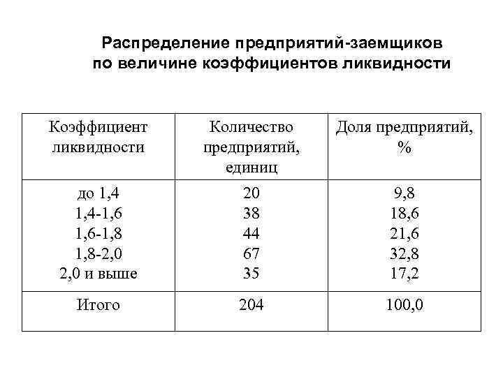 Распределение предприятий-заемщиков по величине коэффициентов ликвидности Коэффициент ликвидности Количество предприятий, единиц Доля предприятий, %