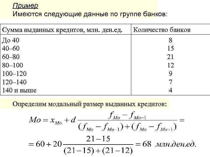 Пример Имеются следующие данные по группе банков: Сумма выданных кредитов, млн. ден. ед. До