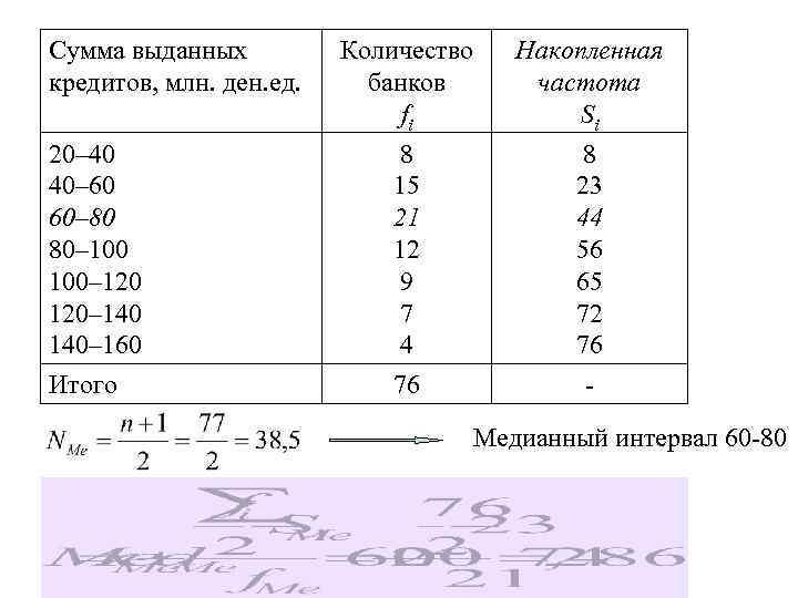 Сумма выданных кредитов, млн. ден. ед. 20– 40 40– 60 60– 80 80– 100–