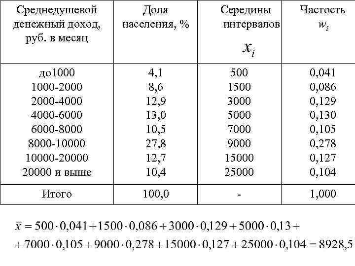 Среднедушевой денежный доход, руб. в месяц Доля населения, % до 1000 -2000 -4000 -6000