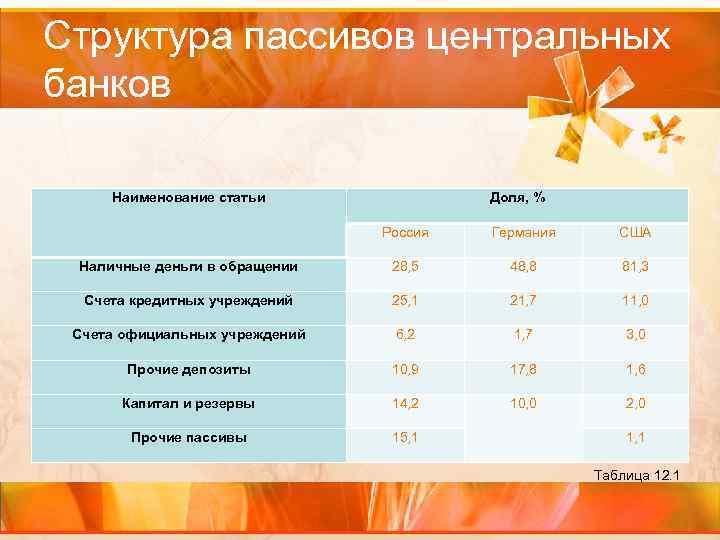 Структура пассивов центральных банков Наименование статьи Доля, % Россия Германия США Наличные деньги в
