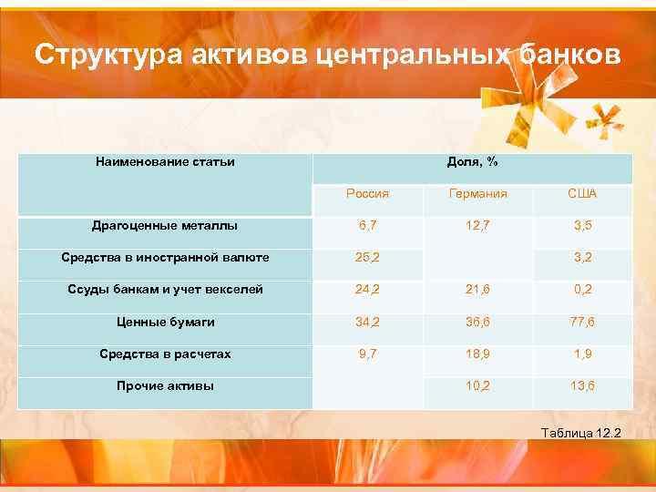 Структура активов центральных банков Наименование статьи Доля, % Россия Германия США Драгоценные металлы 6,