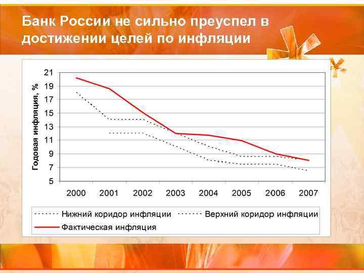 Банк России не сильно преуспел в достижении целей по инфляции